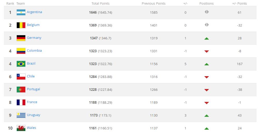 top-10-15sept