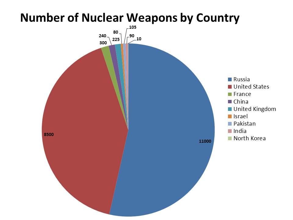 nuclear-club